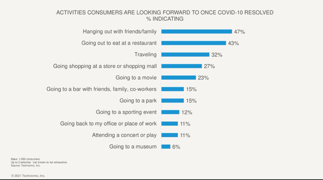 What are consumers most looking forward to in a post-covid world?