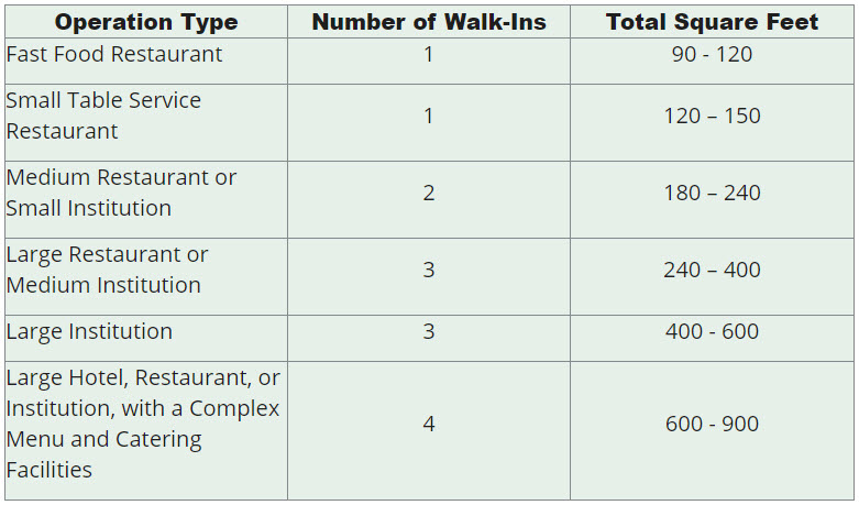 Chart describing how many walk-in coolers your business needs