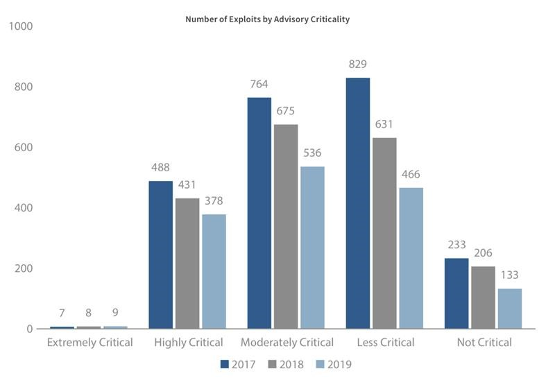 Number of Exploits by Advisory Criticality