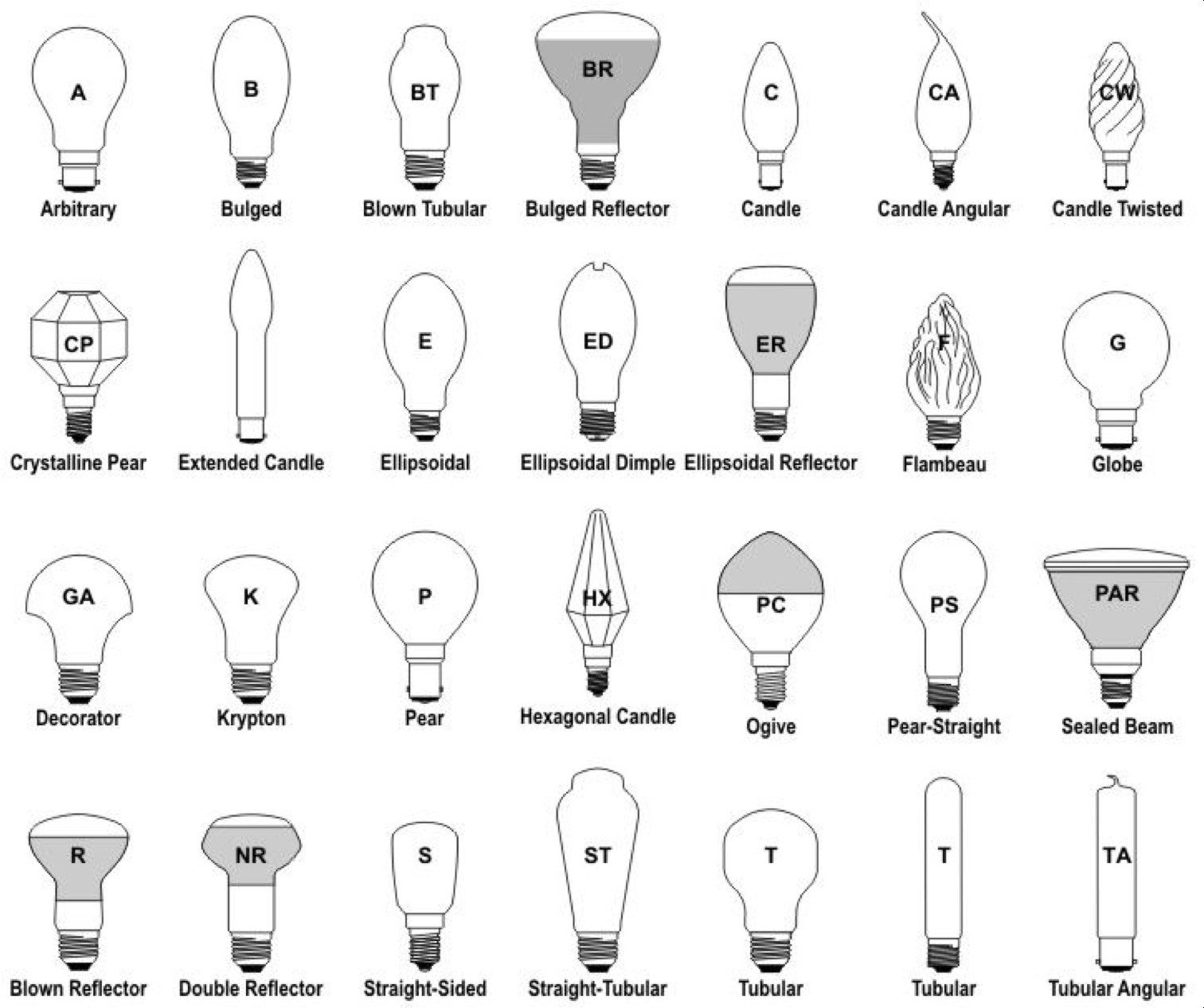 Naming Conventions For Light Bulb Shapes Made In China