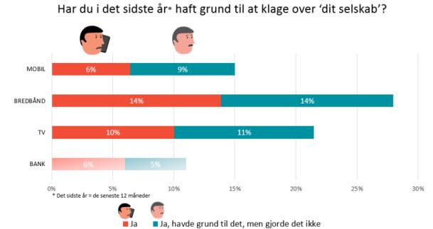 De danske mobilkunder er fortsat de mest tilfredse i Skandinavien 1