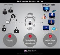 Check Point avslöjar hackerattack mot hundratals miljoner filmtittare 1