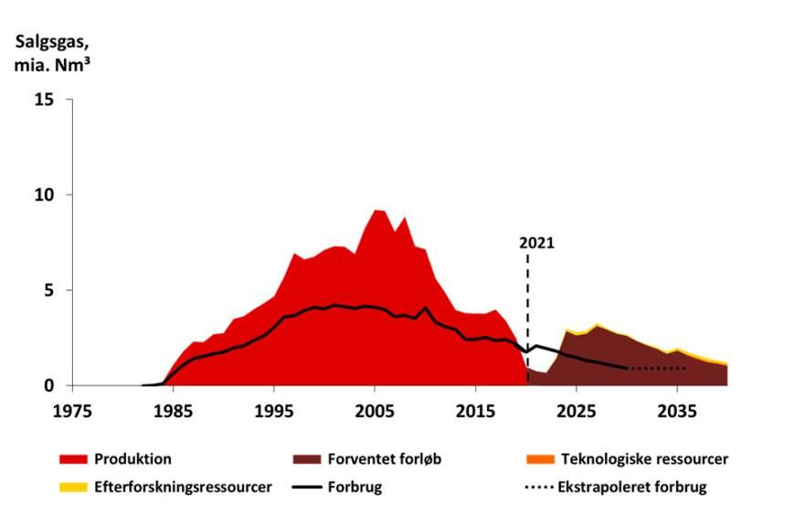 Energistyrelsen nedskriver de kommende fem års forventede olie- og gasproduktion 4