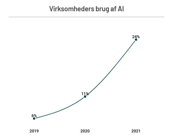 Hver fjerde virksomhed bruger AI 3