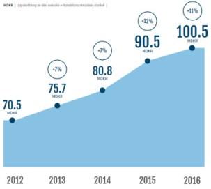 E-handeln passerar 100 miljarder kronor 1