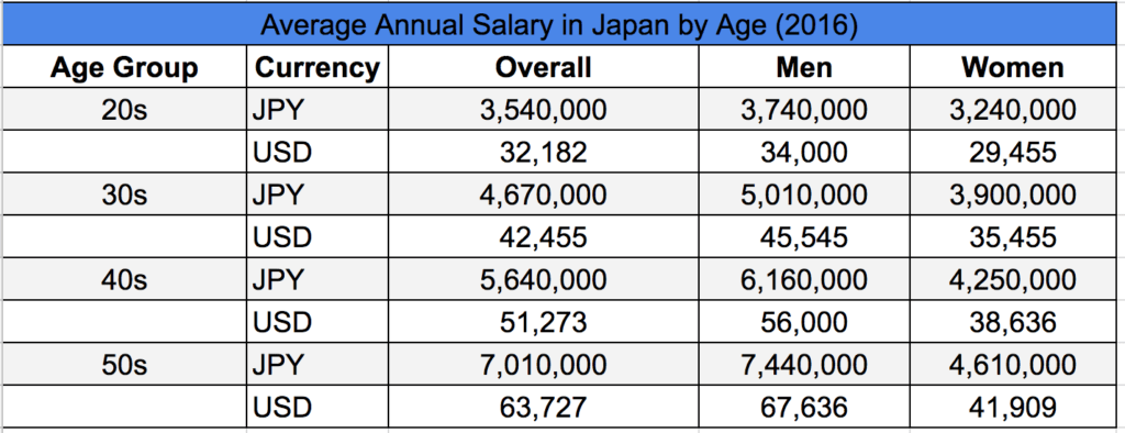 What Is The Average Salary In Japan By Occupation And Age