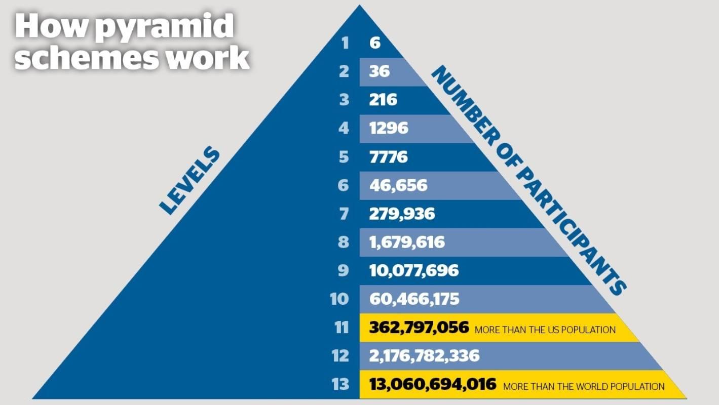 Pyramid scheme structure
