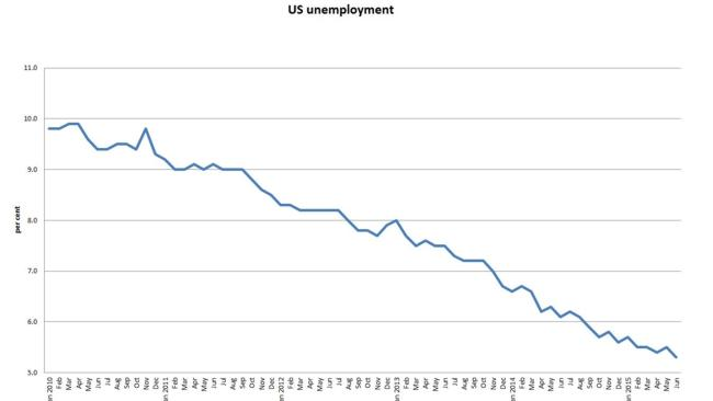US unemployment figures since 2010.