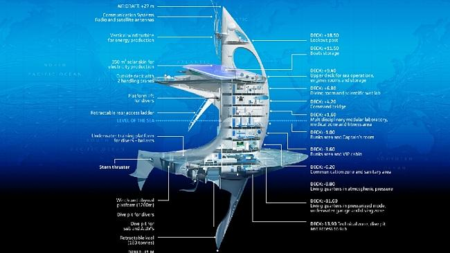 A plan of the SeaOrbiter. Sun lounge deck nowhere to be found. Source: SeaOrbiter