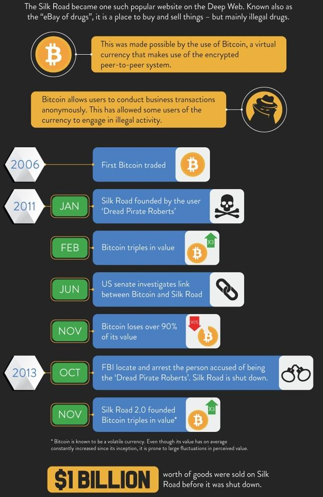 Bitcoin is the currency of choice for anonymous transactions.