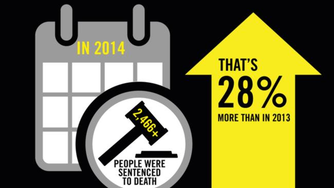 While the number of executions dropped, the number of people being sentenced to death sky