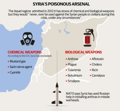 Syria weapons