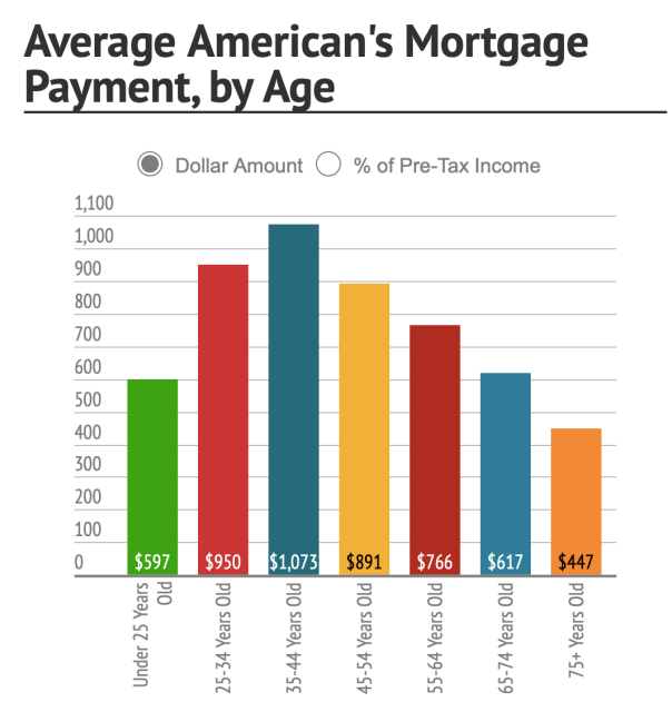 Graphic courtesy of Fool.com: https://www.fool.com/mortgages/2015/03/23/heres-the-average-americans-mortgage-payment-by-ag.aspx