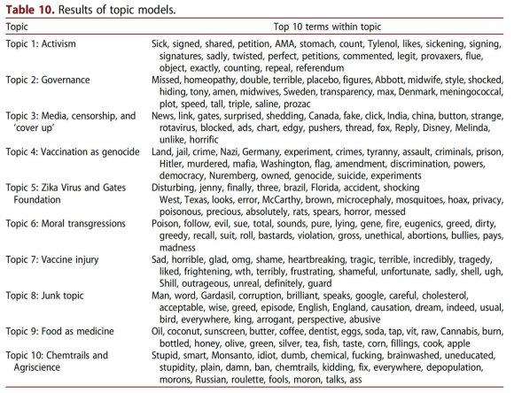 Antivaccine topics