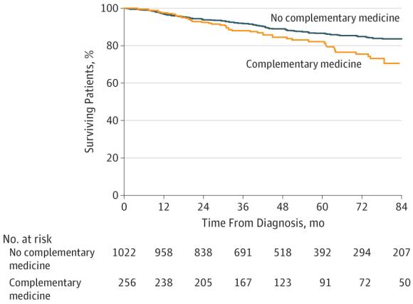 Complementary medicine versus no complementary medicine