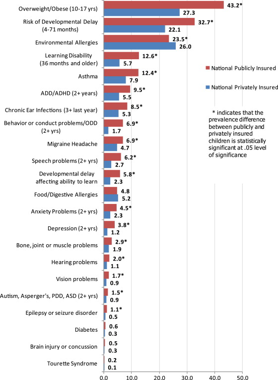 "Chronic illness from ""sickest generation"" study."