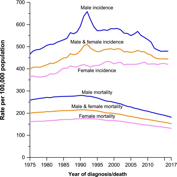 Cancer incidence and mortality