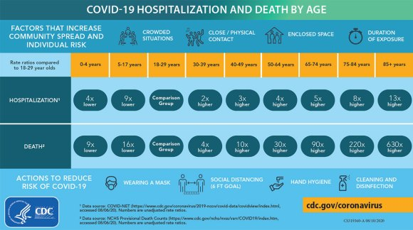 Hospitalizations and deaths from COVID-19 by age