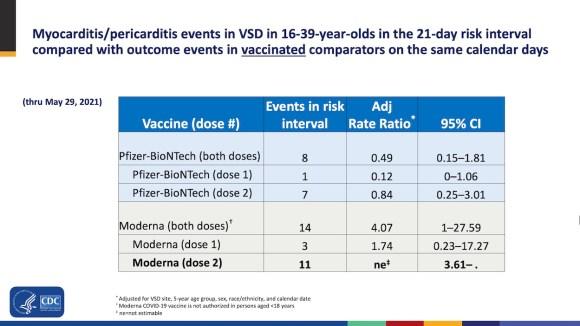 Myocarditis and COVID-19 vaccination