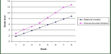 Grade level