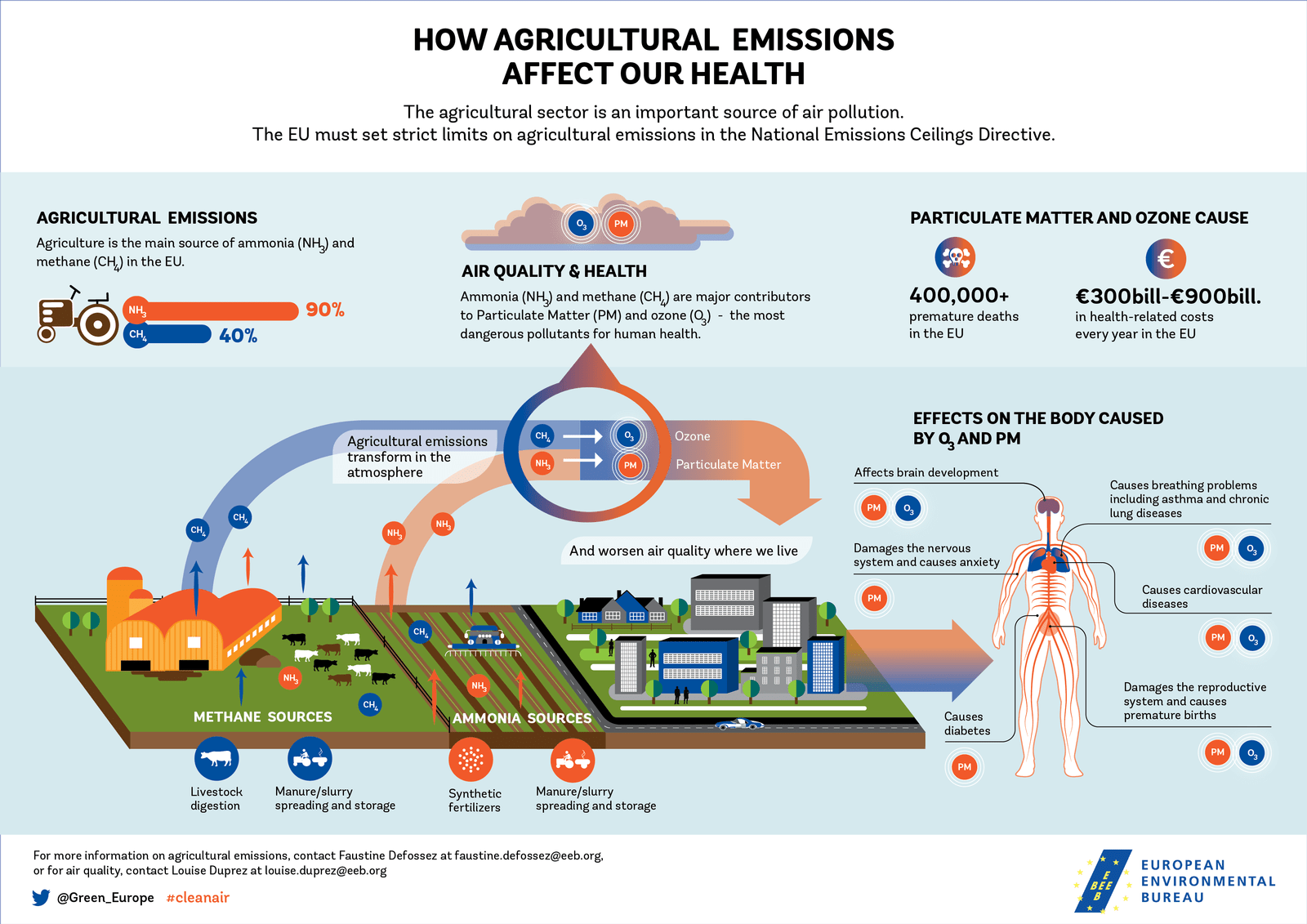 Infographic How Agricultural Emissions Affect Our Health