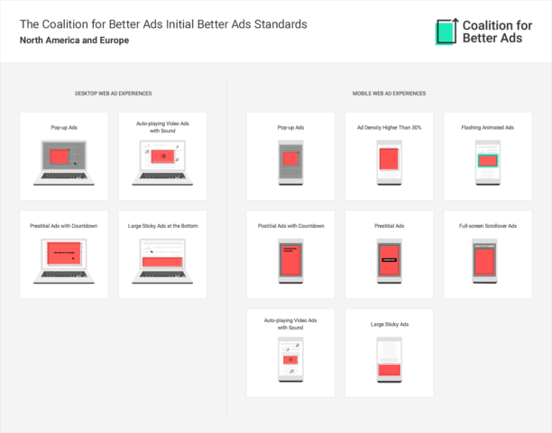 google chrome format pub bloqué coallition for better ads