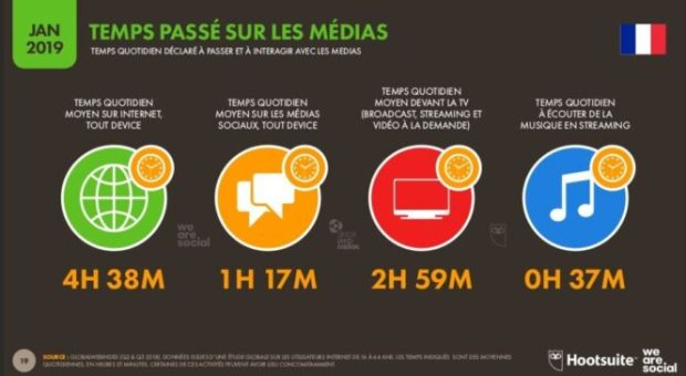 etude hootsuite we are social usage numerique france 2019