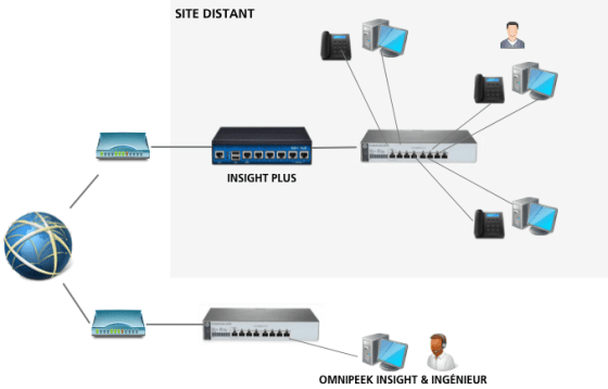 Insight Plus s'installe en coupure du réseau ou peut utiliser la technique du port mirroring