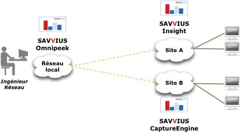 Diagnostic des réseaux à distance, NetWalker propose plusieurs outils aux entreprises