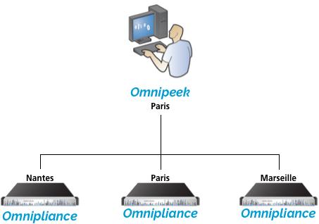 Omnipeek permet l'accès au trafic disponibles sur toutes vos Omnipliances