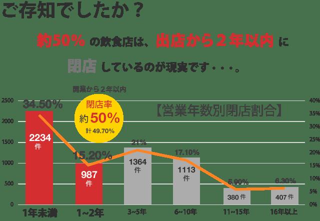 営業年数別閉店割合