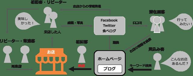 集客仕組み (1)