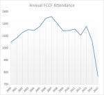 FCCF 15-year attendance featured image