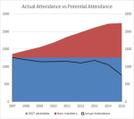 Attendance from 2007