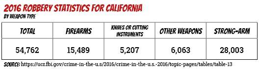 2016 California Robbery Statistics