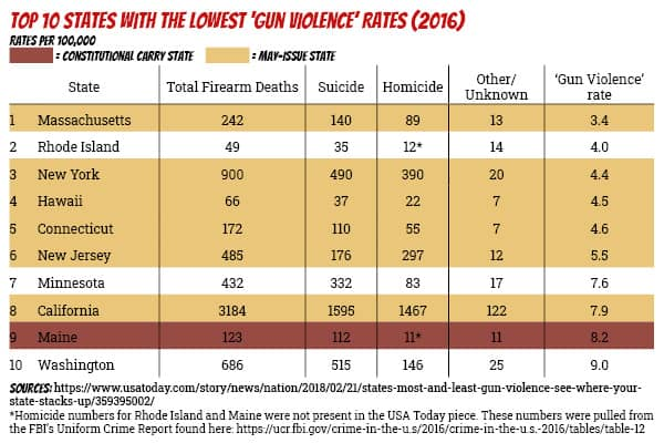Top 10 states with the lowest 'gun violence' rates (2016)