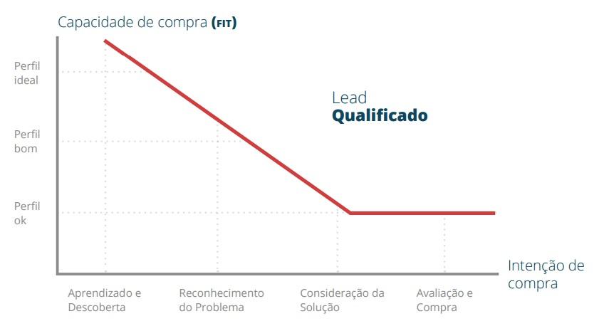 Qualificação de Leads por Capacidade de compra e intenção de compra