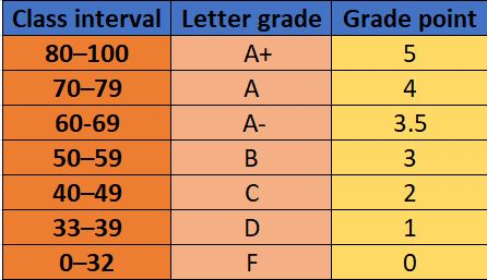 HSC Grading System in Bangladesh