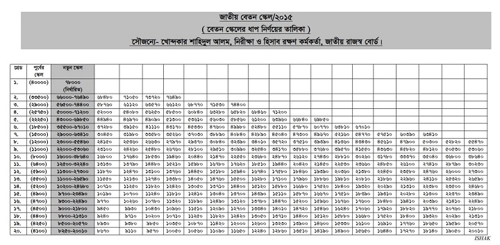 National Salary Scale