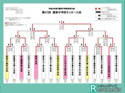 成田凌 中学 サッカー大会 結果