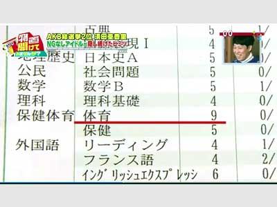 須田亜香里 高校 成績