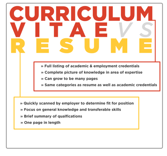 Difference CV vs Resume 1
