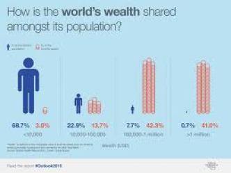 wealth-gap-world