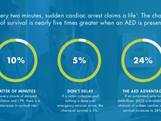 Benefits of an AED in the Workplace