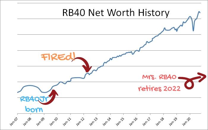 RB40 household net worth