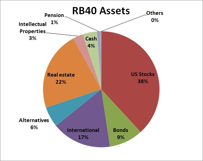 RB40 assets