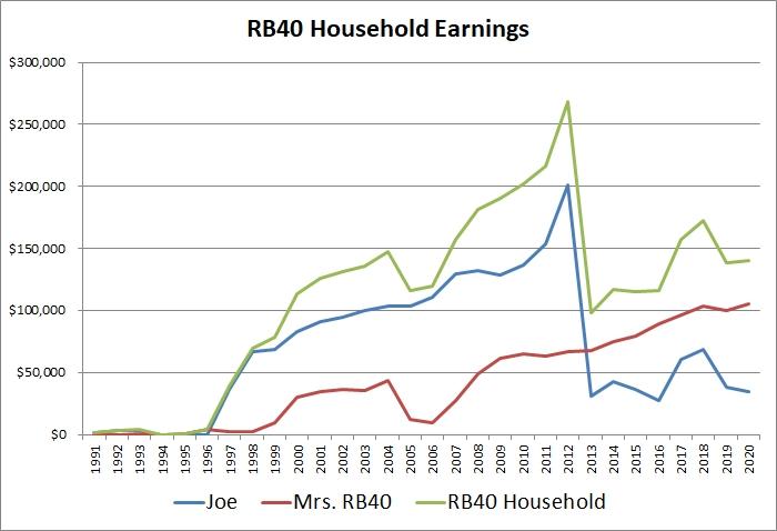 Household earnings 2020