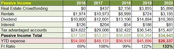 Sept passive income