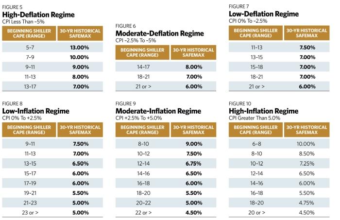 safemax inflation