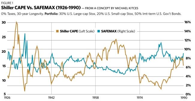 SAFEMAX withdrawal rate
